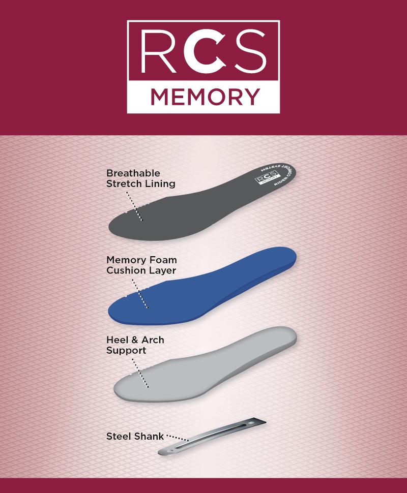 RCS MemoryFootbed Type